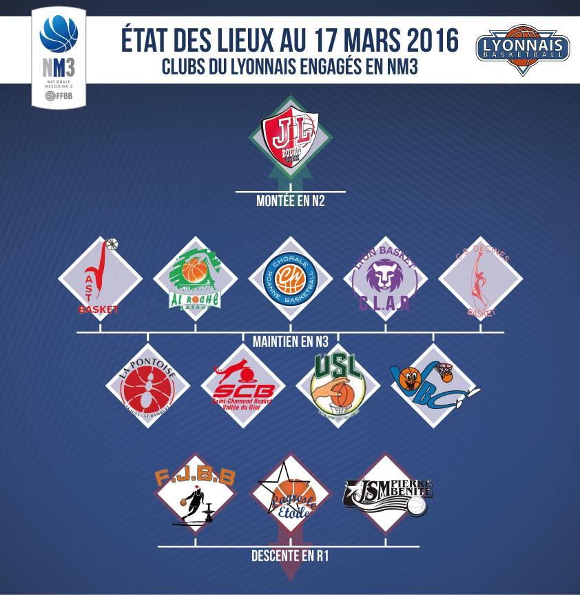 Bilan-clubs-NM3-mars-2016